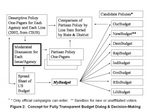 Participatory Budget-Policy