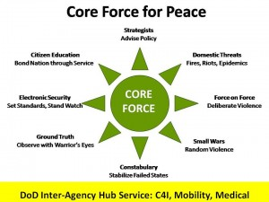 Core Force