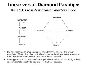 Linear versus Diamond Paradigm
