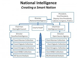Intelligence Reform 101