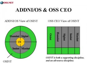 OSINT Two Views