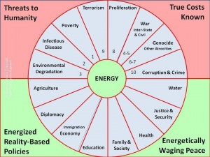 Energy-Centered Holistic Analysis--Address All Ten Threats by Harmonizing All Twelve Policies