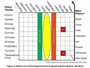 Strategic Analytic Matrix