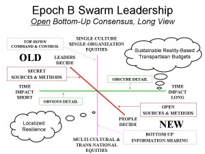 Bottom-Up Long-Term Open Leadership