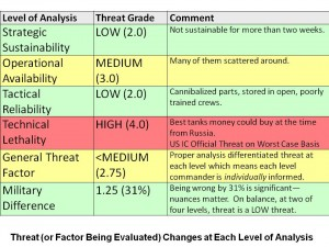 Threat Level Changes
