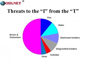 Mich Kabay's Threat Slide
