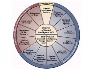 Traditional Intelligence Wheel