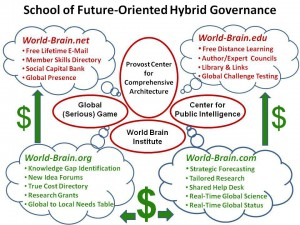 School of Future-Oriented Hybrid Governance - Click on Image to Enlarge