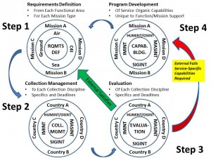 Requirements Management and Program Development - Click on Image to Enlarge