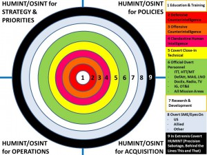 Nine HUMINT/OSINT circles  -  Click on Image to Enlarge