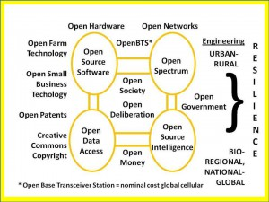 Open Source Agency – broad concept - Click on Image to Enlarge