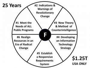 US intelligence – six fundamental failures - Click on Image to Enlarge